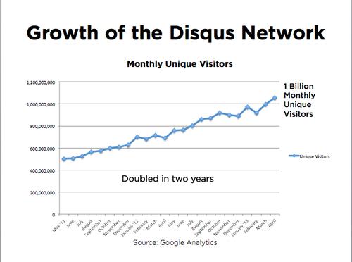 Phát triên của mạng DISQUS.