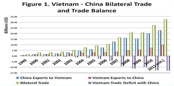 Thâm thủng thương mạ với Trung Quốc. Nguồn: www.chinacenter.net