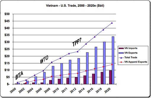 hương mại Nỹ-Việt từ BTA, WTO đén TPP. Nguồn: Amchamvietnam.com