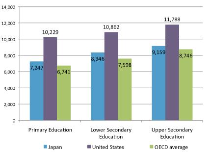 Chi tiêu hàng năm của các cơ sở giáo dục cho mỗi học sinh/sinh  viên cho mọi dịch vụ. Nguồn: OECD