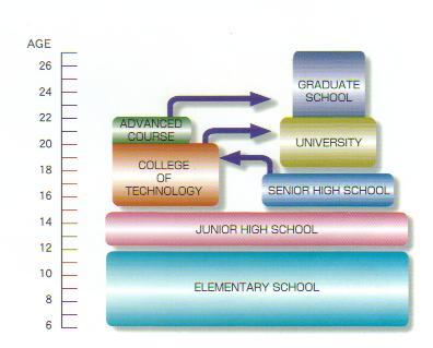 Hệ thống Giáo dục Nhật Bản. Nguồn: akashi.ac.jp