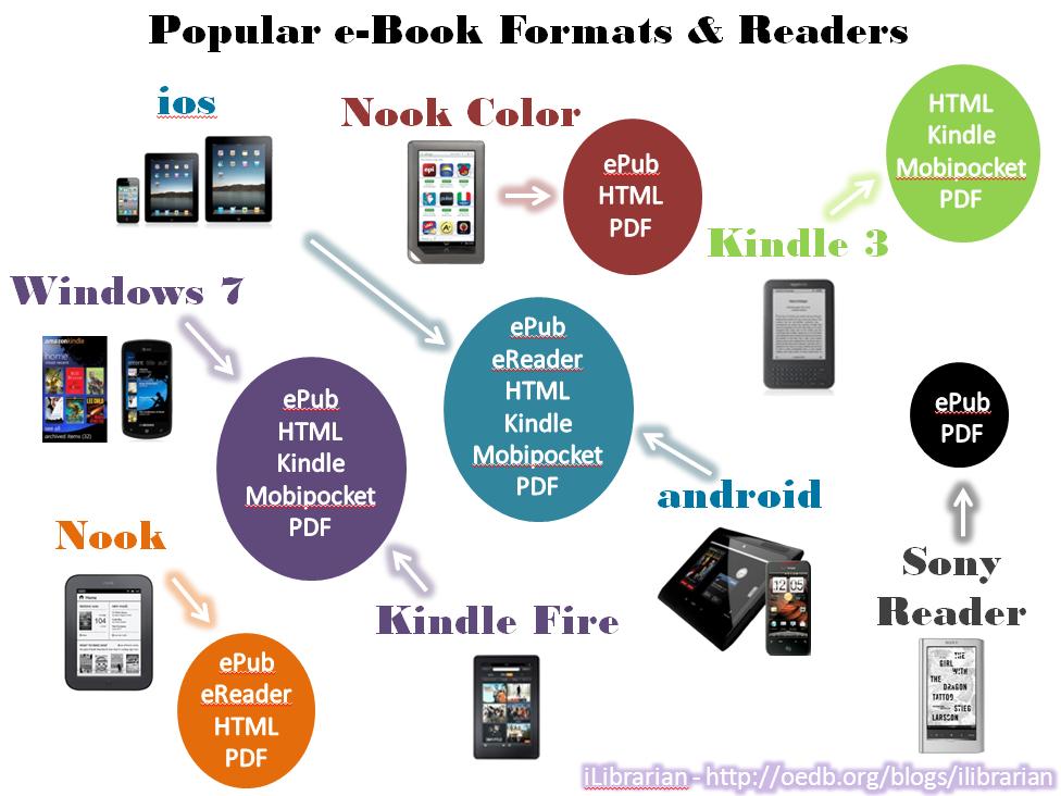 Đinh dạnh ebook và các hệ diều hành/máy đọc thích hợp. Nguồn: OntheNet
