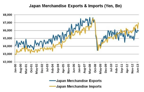 Mức xuất cảng trong những năm gần đây của Nhật Bản. Nguồn: http://finance.yahoo.com