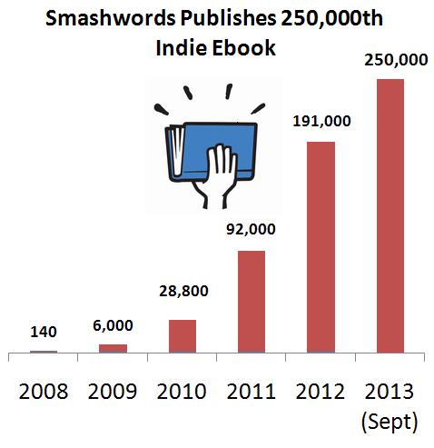 Mức phát triển của ebook trên thị trường sách. Nguồn:  Smashwords
