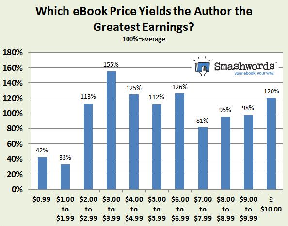 Sách giá nào có lợi nhuận cao nhất? Mguoofn: