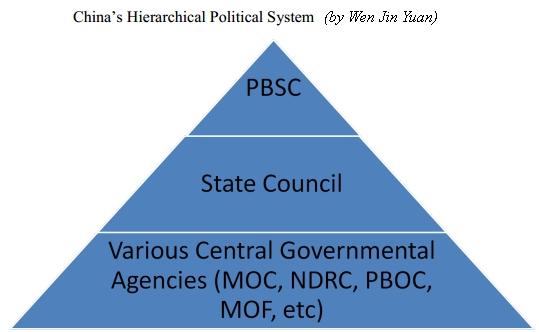 Hệ thống chính trị của Trung Quốc. Nguồn: China's Export Lobbying Groups and the Politics of the Renminbi By Wen Jin Yuan