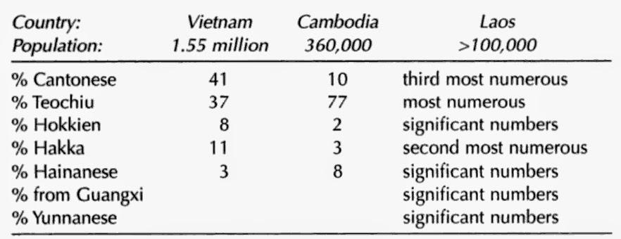 Dân số người Hoa ở Việt Nam, Cambodia và Laos trong thập niên 1970. Nguồn: H. Mark Lai, Becoming Chinese American, p. 264-5