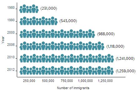 Hình 1. Dân số Người Việt Nam định cư ở Hoa Kỳ, 1980-2012. Nguồn: Viện Chính sách Di cư (MPI) lập thành bảng từ dữ liệu rút ra từ ác cuộc thăm dò năm  2006, 2010, và 2012 của Ban Khảo sát Cộng Đồng Người Mỹ (ACS) thuộc Cục Thống kê Dân số Hoa Kỳ, và năm kết quả thống kê mỗi thập niên, 1980, 1990, và 2000.