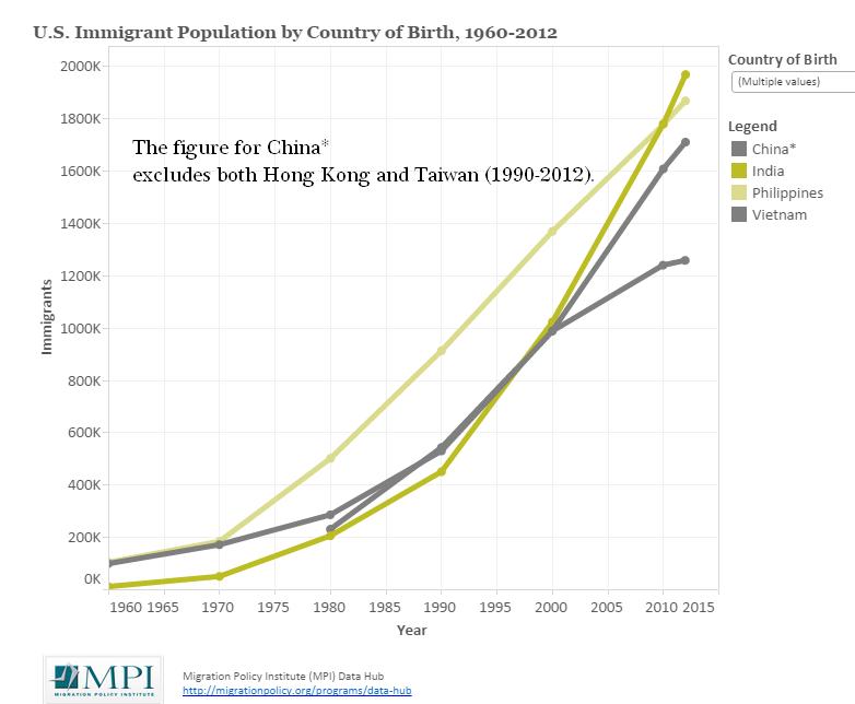 Hình 1a: Số dân định cư tại Mỹ từ Ấn Độ, Philippines, Trung Quốc và Việt Nam. Nguồn MPI
