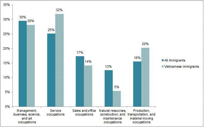 Hình 4. Biểu đồ cư dân có việc làm trong lực lượng lao động dân sự (16 tuổi trở lên), phân bố theo bởi ngành nghề. Nguồn: MPI lập bảng dữ liệu từ tài liệu 2008-2012 ACS của Cục Thống kê Dân số Hoa Kỳ.