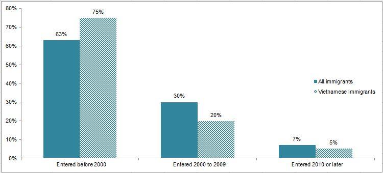 Hình 5. Biểu đồ cư dân Việt Nam tại Hoa Kỳ phân bố theo thời điểm qua Mỹ định cư. Nguồn: MPI lập bảng dữ liệu từ tài liệu 2008-2012 ACS của Cục Thống kê Dân số Hoa Kỳ.