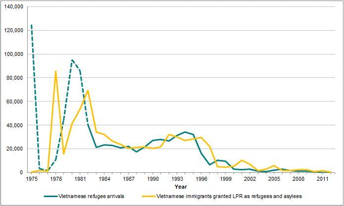 """Hình 6. Biểu đồ người số người Việt Nam tị nạn và cư dân Việt Nam được cấp thẻ thường trú hợp pháp (""""thẻ xanh"""", LPR), 1975-2012. Chú: Đường chấm - - - biểu diễn số người Việt Nam đến tị nạn cộng sản trước năm 1982 là ước tính từ Bảng 7.2 trong nghiên cứu """"Người Tị nạn Đông Nam Á di cư đến Hoa Kỳ"""" của Linda W. Gordon. Trong năm 1975, khoảng 125.000 người Việt tị nạn đến Hoa Kỳ là kết quả của một chương trình di tản do Mỹ thục hiện sau khi kết thúc chiến tranh Việt Nam. Từ năm 1976 đến năm 1977, số người tị nạn đã giảm đáng kể vì Hoa Kỳ từ chối nhận những cá nhân Việt Nam, trừ trường hợp đoàn tụ gia đình. Vì tình trạng xung đột chính trị và dân tộc trong khu vực Đông Nam Á, số người tị nạn từ Việt Nam và các nước láng giềng đã tăng lên đáng kể bắt đầu vào năm 1978. Để đối phó với cuộc khủng hoảng này, các nước phương Tây, trong đó có Hoa Kỳ, lại bắt đầu nhận một số lớn người tị nạn từ khu vực, rất nhiều người đang sống trong các trại tị nạn ử Đông Nam Á. Nguồn: MPI lập bảng dữ liệu của Bộ Nội An, Niên giám thống kê Di Trú 2012 và 2002 (Washington, D.C.: Văn phòng Di Trú Thống kê, Bộ Nội An), www.dhs.gov/yearbook-immigration-statistics; Vụ nhập cư và quốc tịch Mỹ (INS), Niên giám thống kê của Sở Di Trú và Nhập Tịch cho những năm 1978-1996 (Washington, DC: Ấn quán của chính phủ); INS, 1977, 1976, và 1975 Báo cáo thường niên (Washington, DC: Ấn quán của chính phủ); Linda W. Gordon, """"Người Tị nạn Đông Nam Á di cư đến Hoa Kỳ,"""" Trung tâm Nghiên cứu các vấn đề di cư, Số đặc biệt, 5 (3) (1987): 153-73; Rubén G. Rumbaut, """"Một di sản chiến tranh: người tị nạn từ Việt Nam, Lào và Campuchia,"""" trong """"Cội nguồn và Định mệnh: Nhập cư, chủng tộc, và sắc tộc ở Mỹ,"""" người biên tập: Silvia Pedranza và Rubén G. Rumbaut (Belmont, CA: Wadsworth, 1996); Gail P. Kelly, """"Đối phó với (đời sống) Mỹ: người tị nạn Việt Nam, Campuchia và Lào trong những năm 1970 và 1980,"""" Biên niên sử của Học viện Chính trị và Khoa học xã hội Mỹ, 487 (1996): 138-49."""