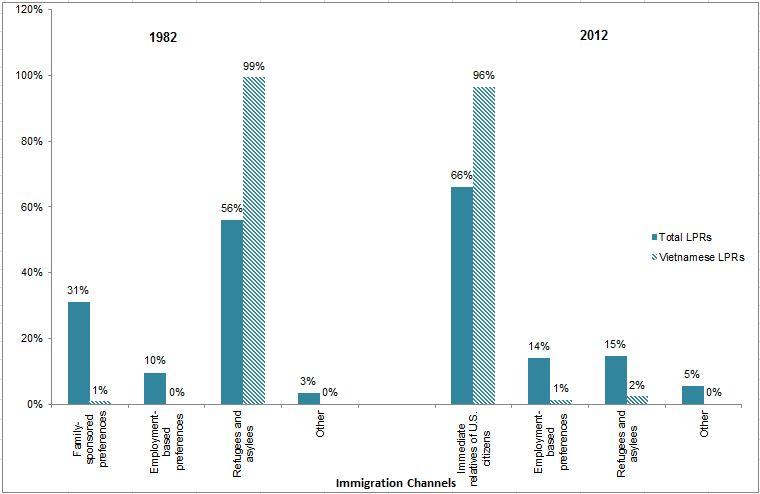 Hình 7. Biểu đồ cư dân được cấp thường trú hợp pháp (thẻ xanh), 1982 và 2012 Chú: Được gia đình bảo trợ là diện những cư dân là người thân trong gia đình của công dân Mỹ và những cư dân khác được gia đình bảo trợ; Cư dân theo diện việc làm là những người vào Hoa Kỳ để làm việc hoặc đầu tư; Những cư dân loại khác là những người nhập cảnh vào Hoa Kỳ qua chương trình Chiếu khán Xổ số Đa dạng và các chương trình khác. Nguồn: MPI lập bảng từ dữ liệu của 2012 Niên giám thống kê Di Trú, Bộ Nội An (Washington, DC: Văn phòng Di Trú Thống kê, 2013, Bộ Nộ An), www.dhs.gov/publication/yearbook-2012.