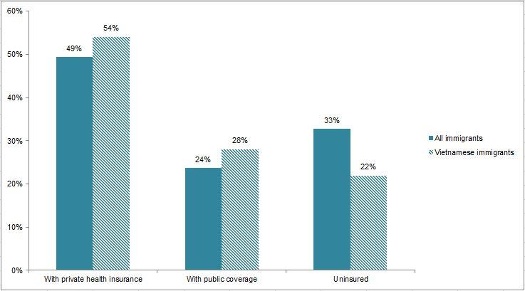 Hình 8. Biểu đồ cu dân Việt Nam tại Hoa Kỳ theo Loại bảo hiểm Y tế, 2012. Chú: Tổng số các loại bảo hiểm có thể lớn hơn 100 bởi vì một số cư dân có thể có nhiều hơn một loại bảo hiểm. Nguồn: MPI lập bảng theo dữ liệu 2012 ACS, Cục Thống kê Dân số Hoa Kỳ.