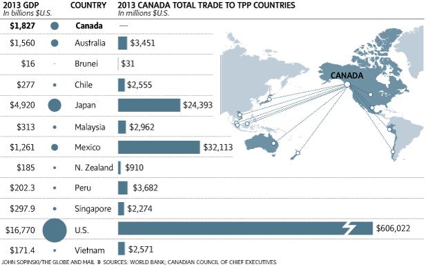 Mậu dịch của Canada với các nước khác trong khối TPP. Nguồn: World Bank & Canadian Council of Chief Executives.