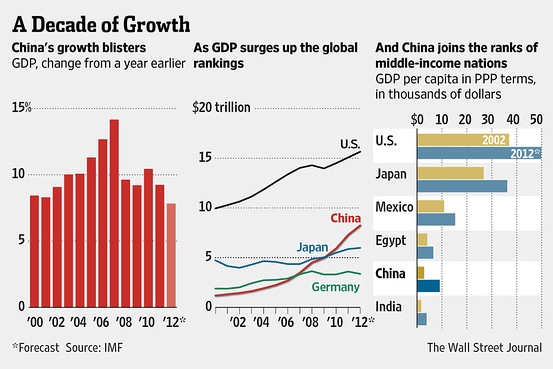 Trung Quốc: 10 năm tăng trưởng kinh tế. Nguồn: WSJ/IMF