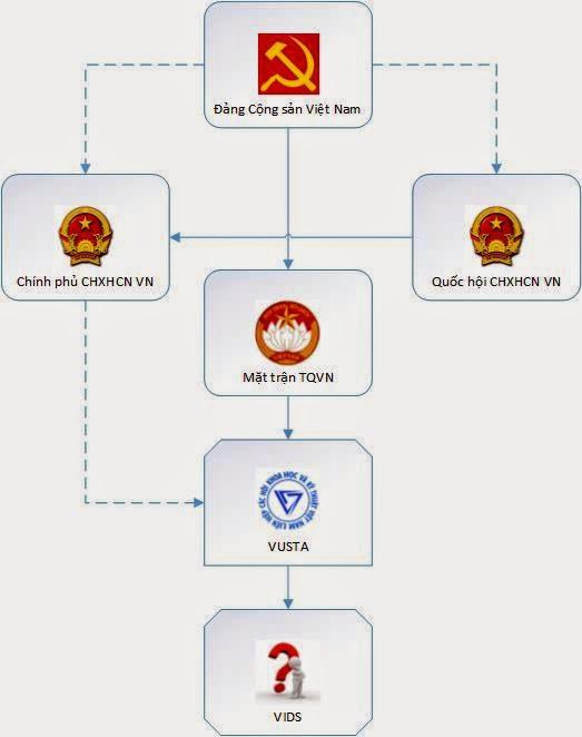 Xã hội Dân sự Việt Nam (Của Đảng, Do Đảng và Vì Đảng). Nguồn: TGT
