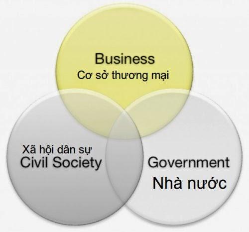 Xã hội Dân sự. Nguồn: DCVOnline