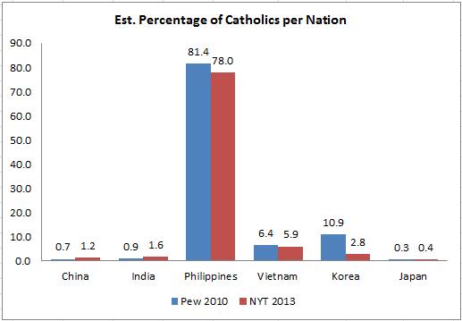 Tỉ lệ giáo dân TCG tại các nước ở châu Á. Nguồn: Pew và NYT.