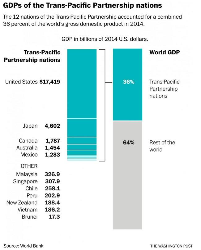 Biểu đồ này  giải thích kết quả ở bảng thăm dò theo sau. Nguoodn Worldbank & The Washington Post.