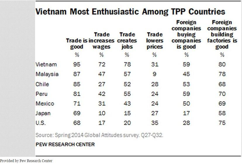 Việt Namlaf nước phấn khởi nhất về thoả thuận trong khối TPP. Nguồn: Pew Research.