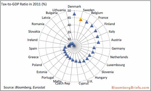 Thuế thu nhập và trợ cấp tiền mặt đóng một vai trò lớn hơn trong phân phối lại thu nhập ở Thụy Điển, giảm bất bình đẳng khoảng 30 phần trăm, so với mức trung bình của OECD là 25 phần trăm.