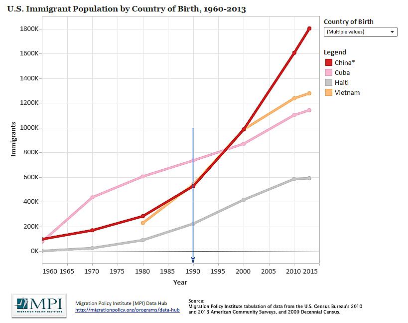 Biểu đồ dân số người Mỹ gốc Cuba, gốc Hoa (trừ Hoa lục), gốc Việt và gốc Haiti. Nguồn: Migration Policy Institute/US Census Bureau/ACS