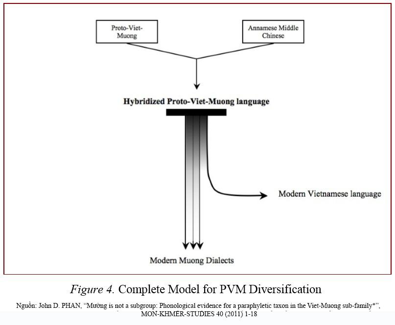 Nguồn gốc tiếng Việt hiện đại. Nguồn: John D. Phan (2011)