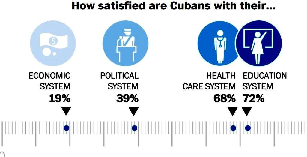 Nguồn: công ty nghiên cứu dư luận Bendixen & Amandi quốc tế khảo sát 1.200 người Cuba