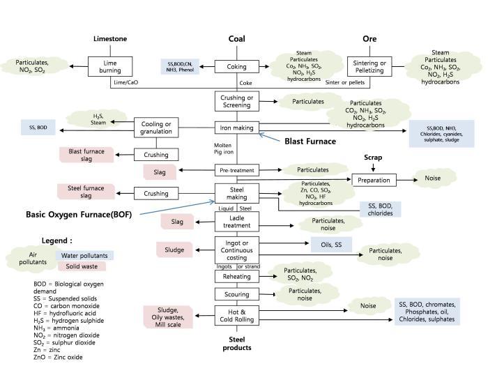 Hình 3 (a): Quy trình chế biến gang thép và các chất thải