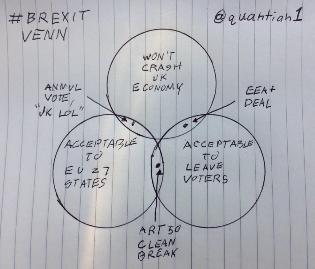 Giản đồ Venn: 3 lựa chọ cho giới lãnh đạo nyowsc Anh sau Brexii.. Nguồn: Quantian @ quantian1