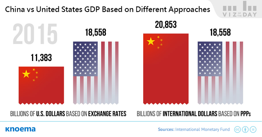 Knoema_Viz_of_the_Day_USA_vs_China_from_the_Perspective_of_GDP.jpg